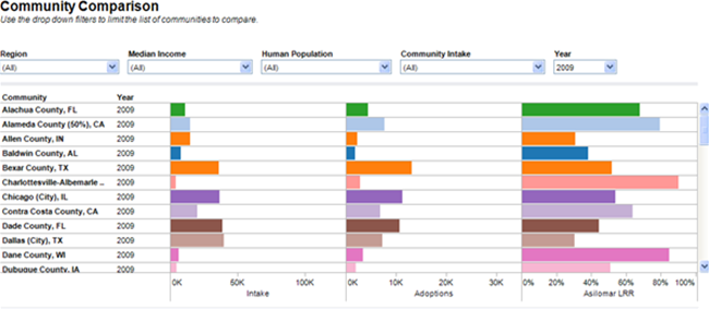 Comparative Database Community Comparison