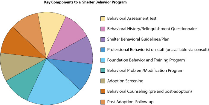 Key Components to a Shelter Behavior Program pie chart